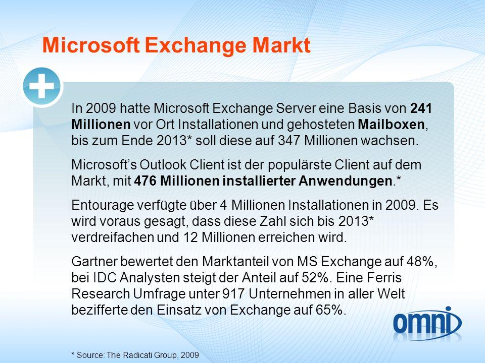 Microsoft Exchange Markt