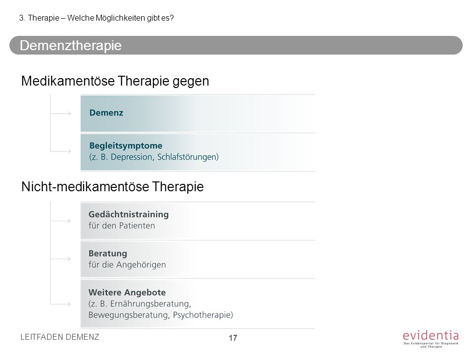 Demenztherapie Medikamentöse Therapie gegen