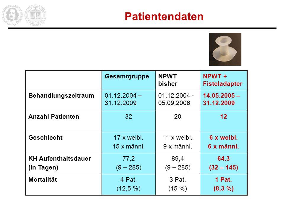 Patientendaten Gesamtgruppe NPWT bisher NPWT + Fisteladapter