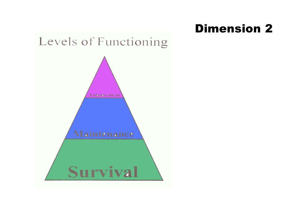 Dimension 2