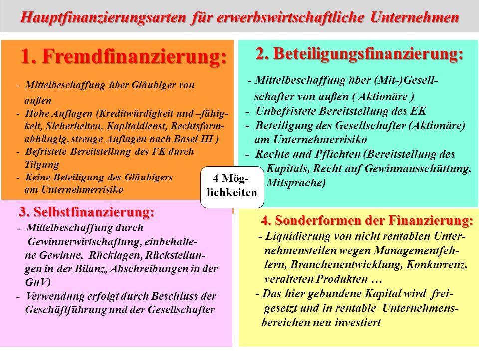 Hauptfinanzierungsarten für erwerbswirtschaftliche Unternehmen