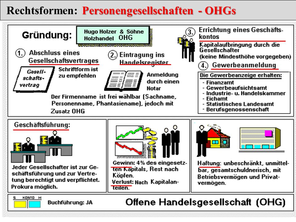 Rechtsformen: Personengesellschaften - OHGs