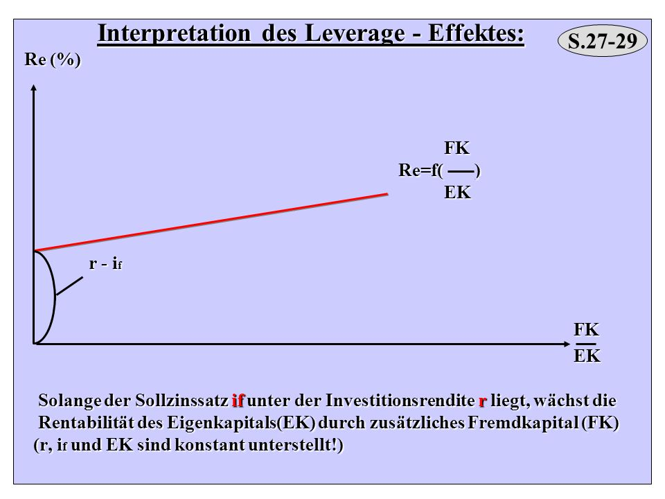 Interpretation des Leverage - Effektes: