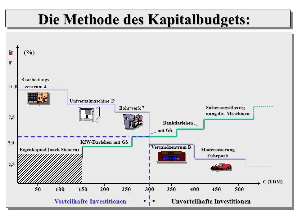 if (%) r Bearbeitungs- 10,0 zentrum 4 Universalmaschine D Bohrwerk 7