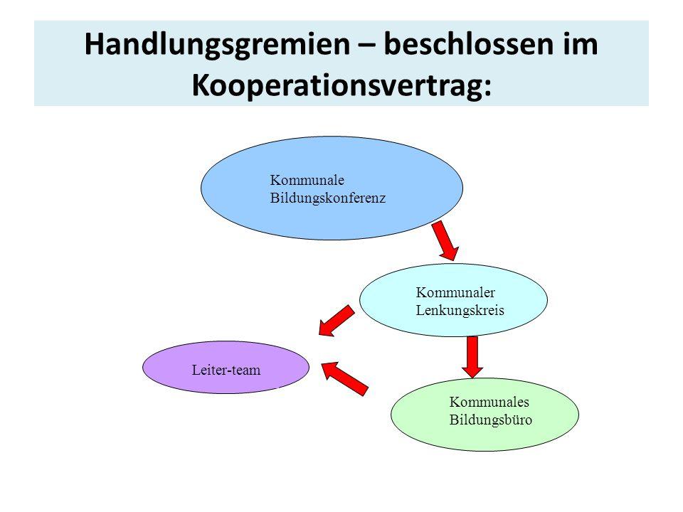 Handlungsgremien – beschlossen im Kooperationsvertrag: