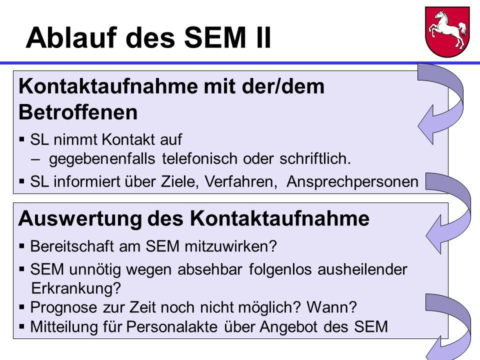 Ablauf des SEM II Kontaktaufnahme mit der/dem Betroffenen