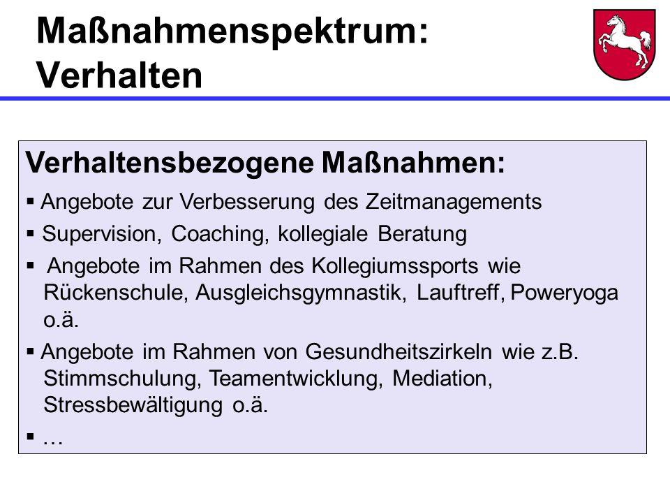 Maßnahmenspektrum: Verhalten