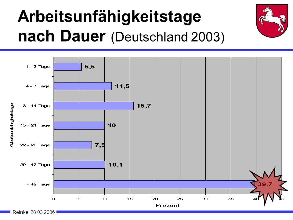 Arbeitsunfähigkeitstage nach Dauer (Deutschland 2003)