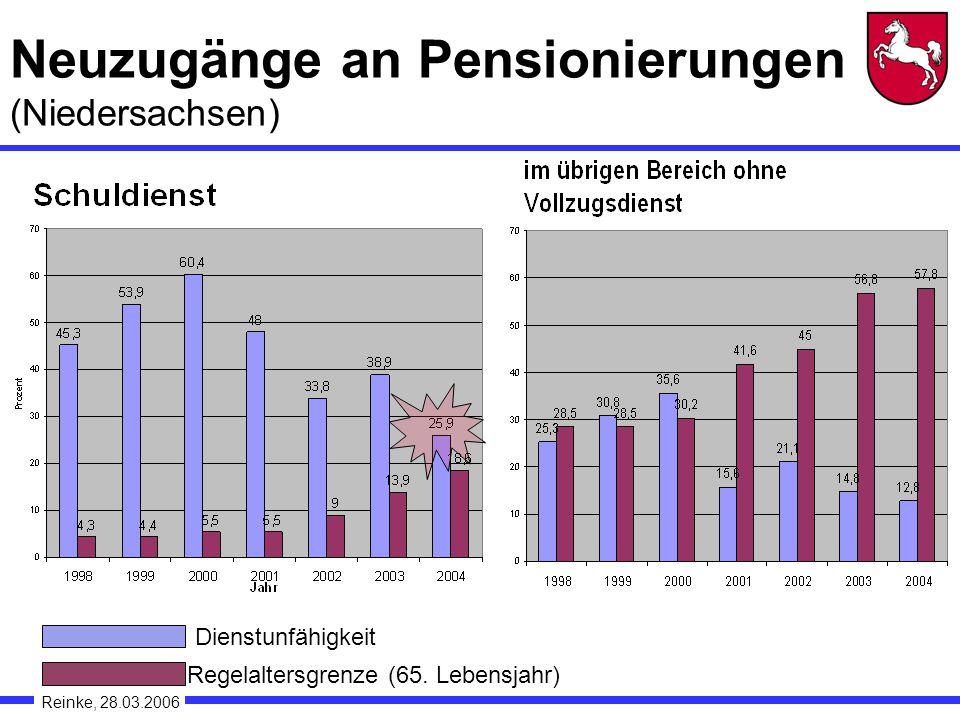 Neuzugänge an Pensionierungen (Niedersachsen)
