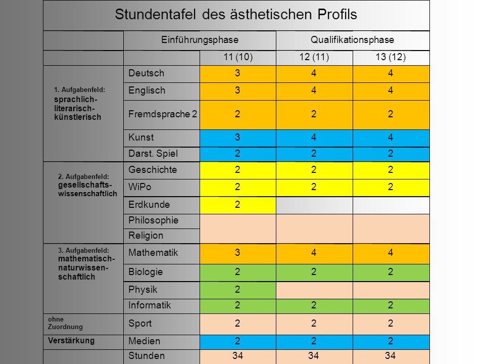 Stundentafel des ästhetischen Profils