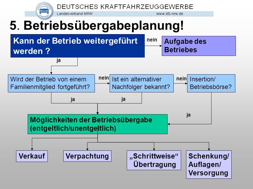 5. Betriebsübergabeplanung!
