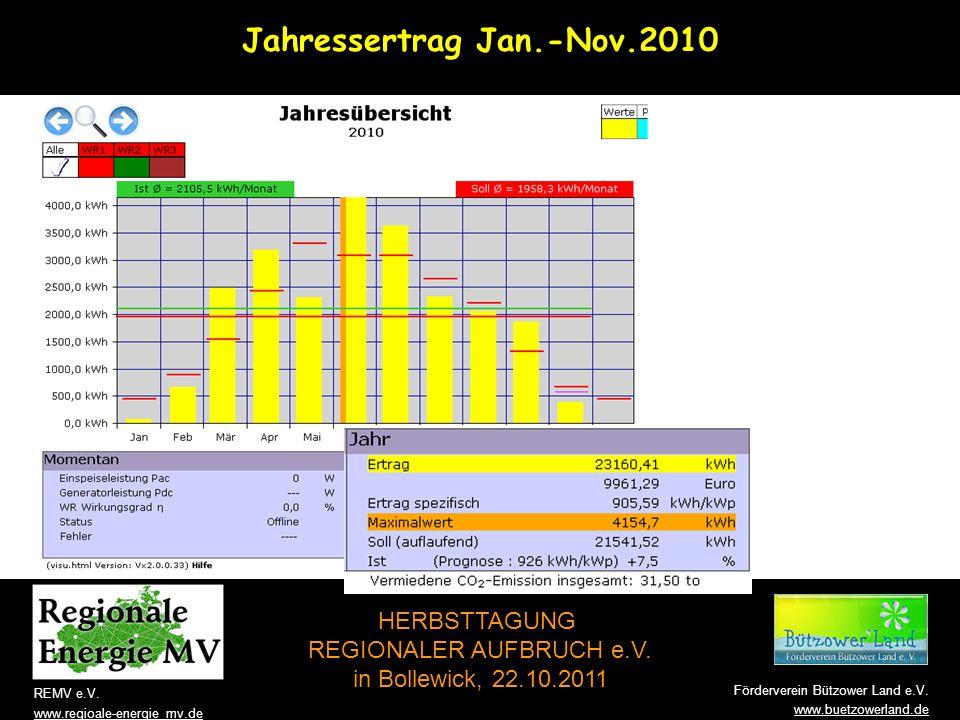 Jahressertrag Jan.-Nov.2010