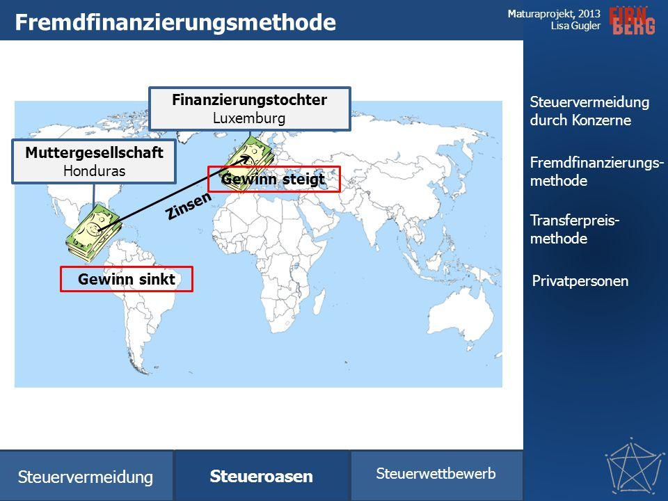 Fremdfinanzierungsmethode
