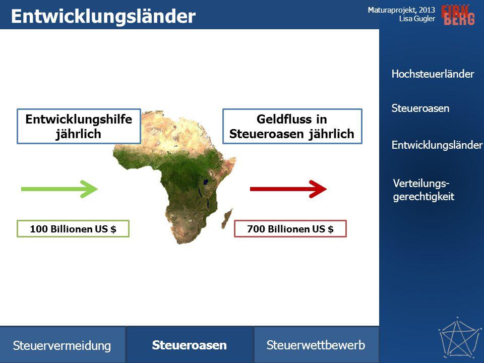 Entwicklungshilfe jährlich Geldfluss in Steueroasen jährlich