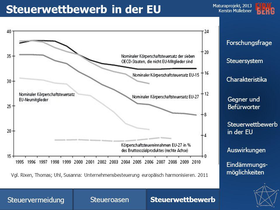 Steuerwettbewerb in der EU