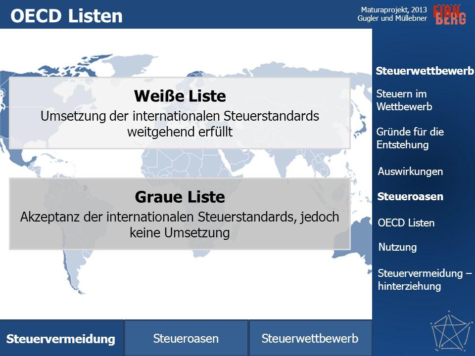OECD Listen Weiße Liste Graue Liste