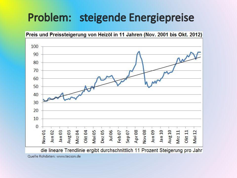 Problem: steigende Energiepreise