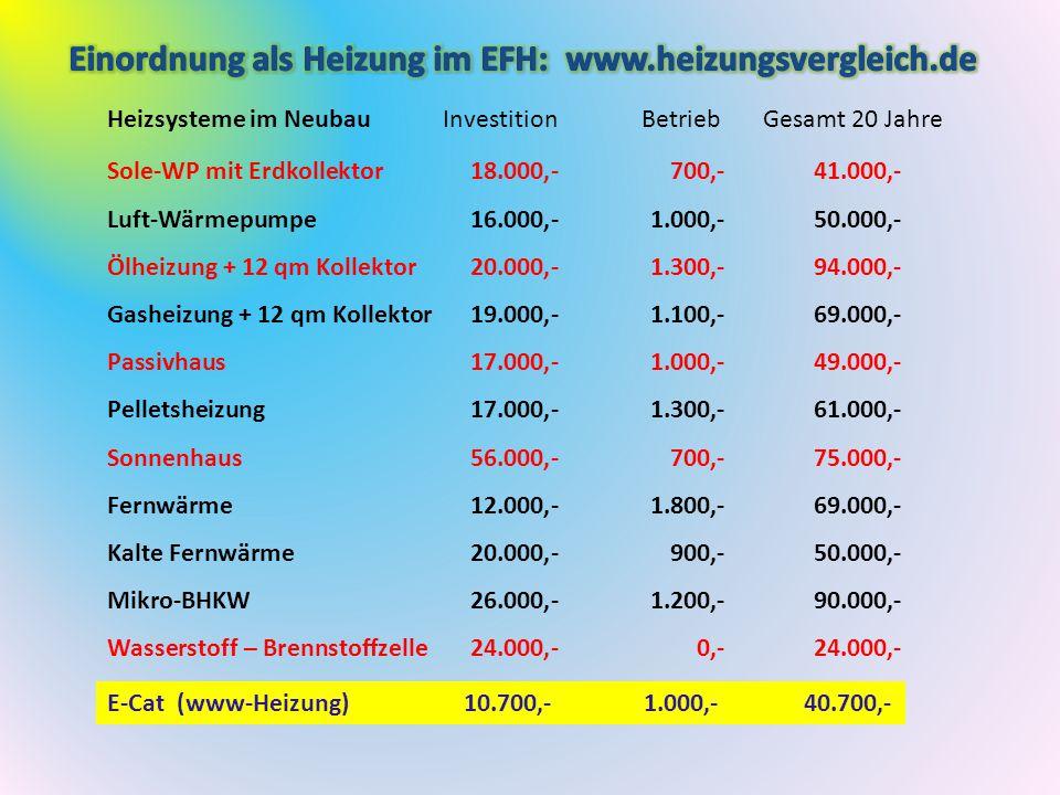 Einordnung als Heizung im EFH: www.heizungsvergleich.de