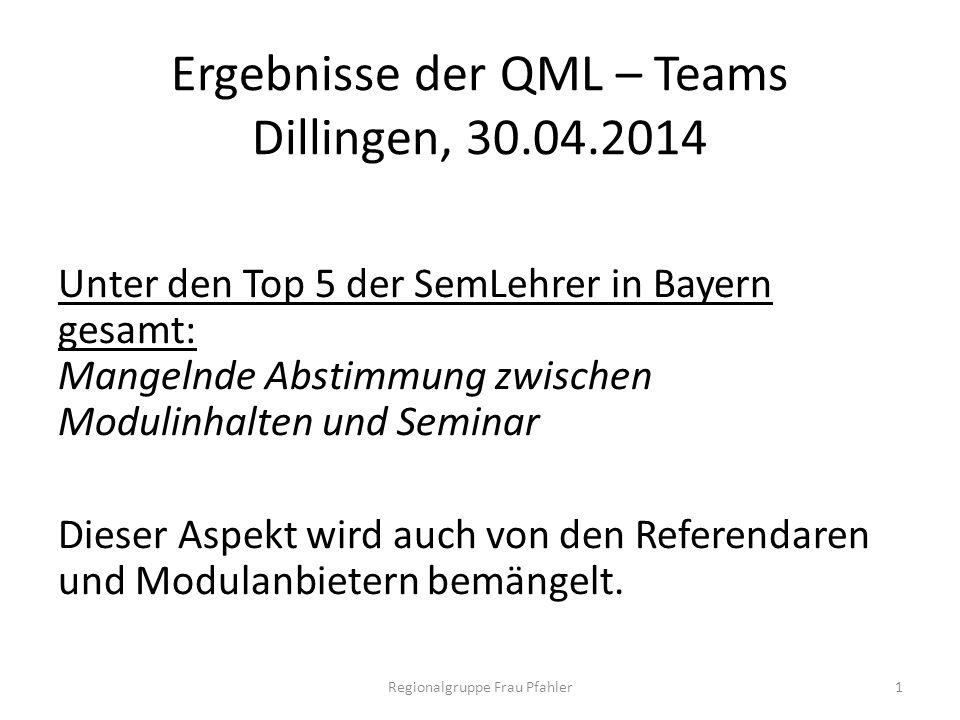 Ergebnisse der QML – Teams Dillingen, 30.04.2014