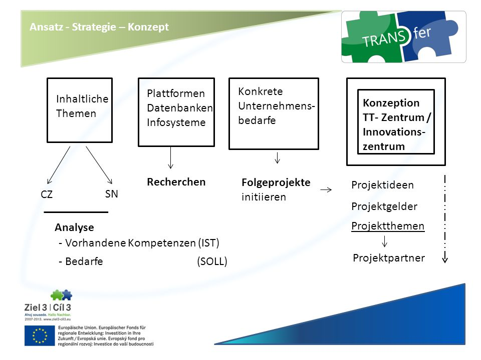 Ansatz - Strategie – Konzept
