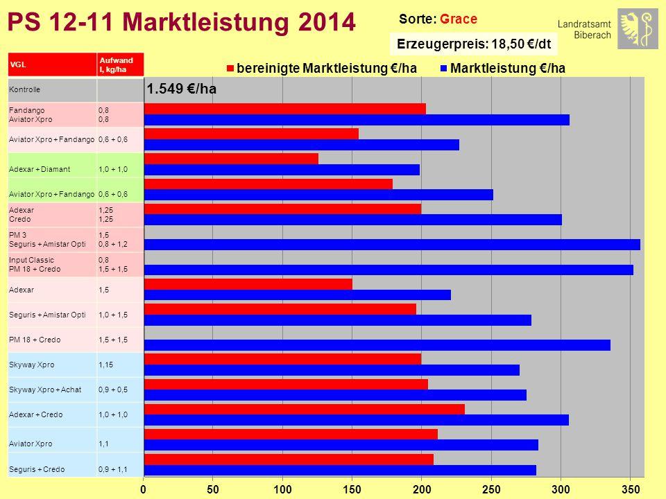 PS 12-11 Marktleistung 2014 Sorte: Grace Erzeugerpreis: 18,50 €/dt VGL