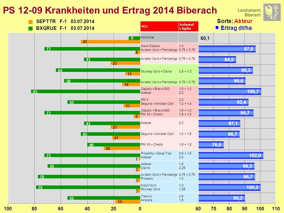 PS 12-09 Krankheiten und Ertrag 2014 Biberach