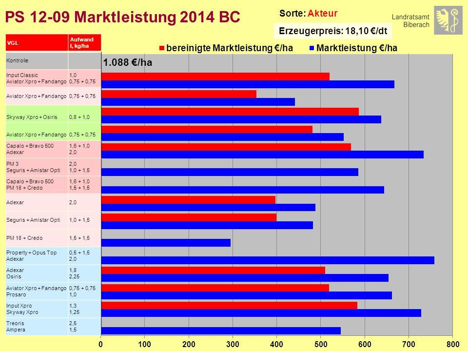 PS 12-09 Marktleistung 2014 BC Sorte: Akteur Erzeugerpreis: 18,10 €/dt