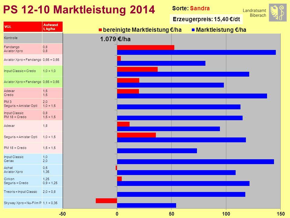 PS 12-10 Marktleistung 2014 Sorte: Sandra Erzeugerpreis: 15,40 €/dt