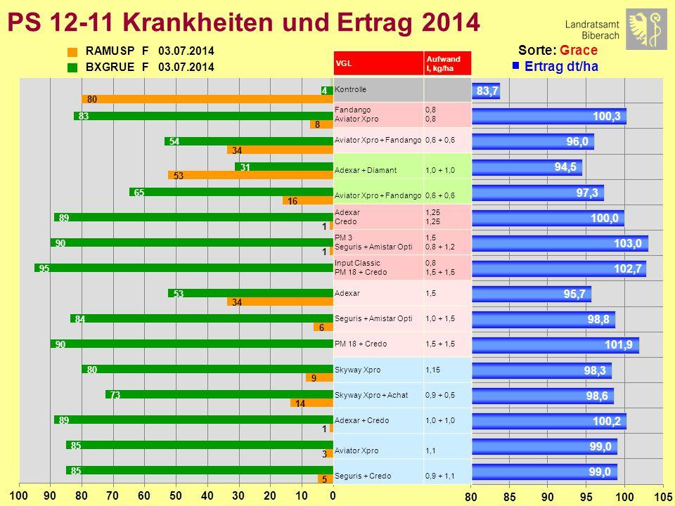 PS 12-11 Krankheiten und Ertrag 2014