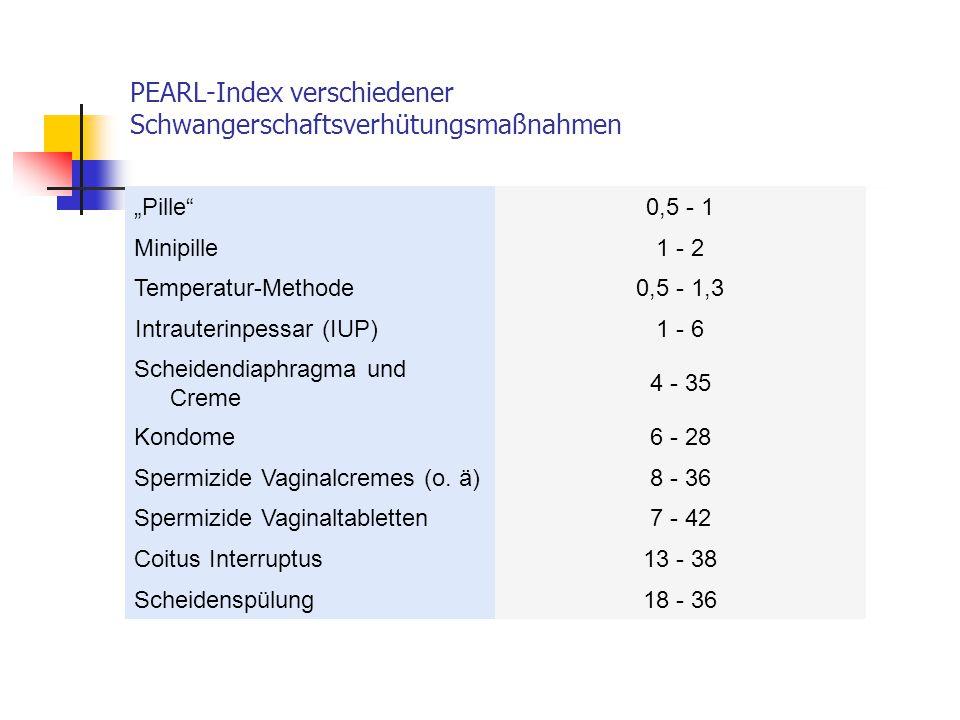 PEARL-Index verschiedener Schwangerschaftsverhütungsmaßnahmen