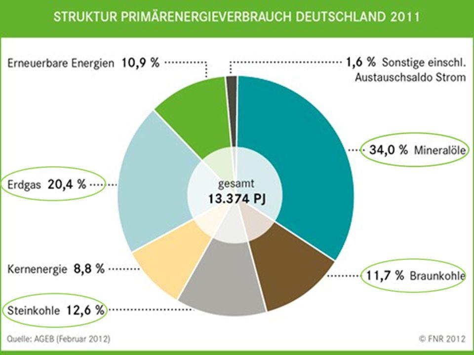 Anhand dieser Grafik der Arbeitsgemeinschaft Energiebilanzen sehen wir, wie stark wir im Bereich unserer gesamten Energieversorgung immer noch von fossilen Energieträgern abhängig sind.