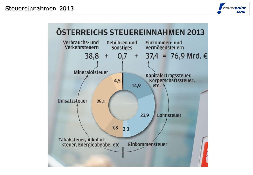 Steuereinnahmen 2013