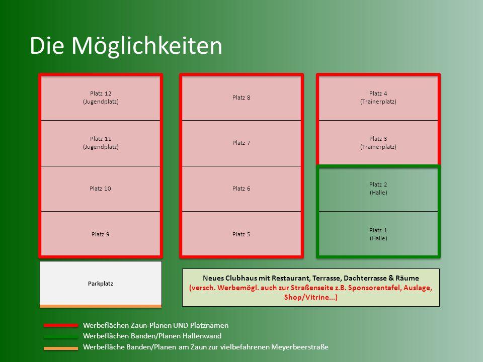 Die Möglichkeiten Platz 12 (Jugendplatz) Platz 8. Platz 4. (Trainerplatz) Platz 11 (Jugendplatz)