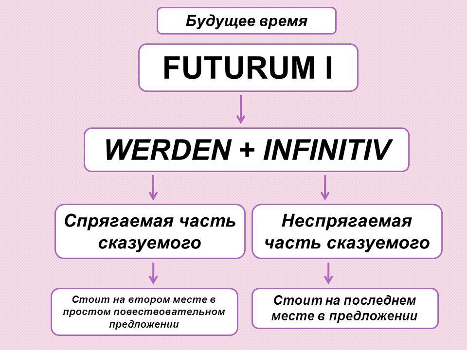 FUTURUM I WERDEN + INFINITIV Спрягаемая часть сказуемого