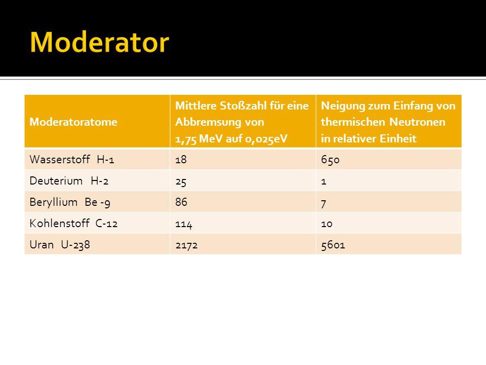 Moderatoratome Mittlere Stoßzahl für eine Abbremsung von 1,75 MeV auf o,o25eV.