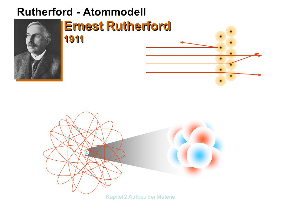 Rutherford - Atommodell
