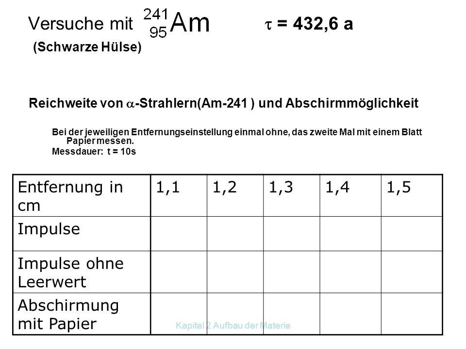 Versuche mit  = 432,6 a (Schwarze Hülse)