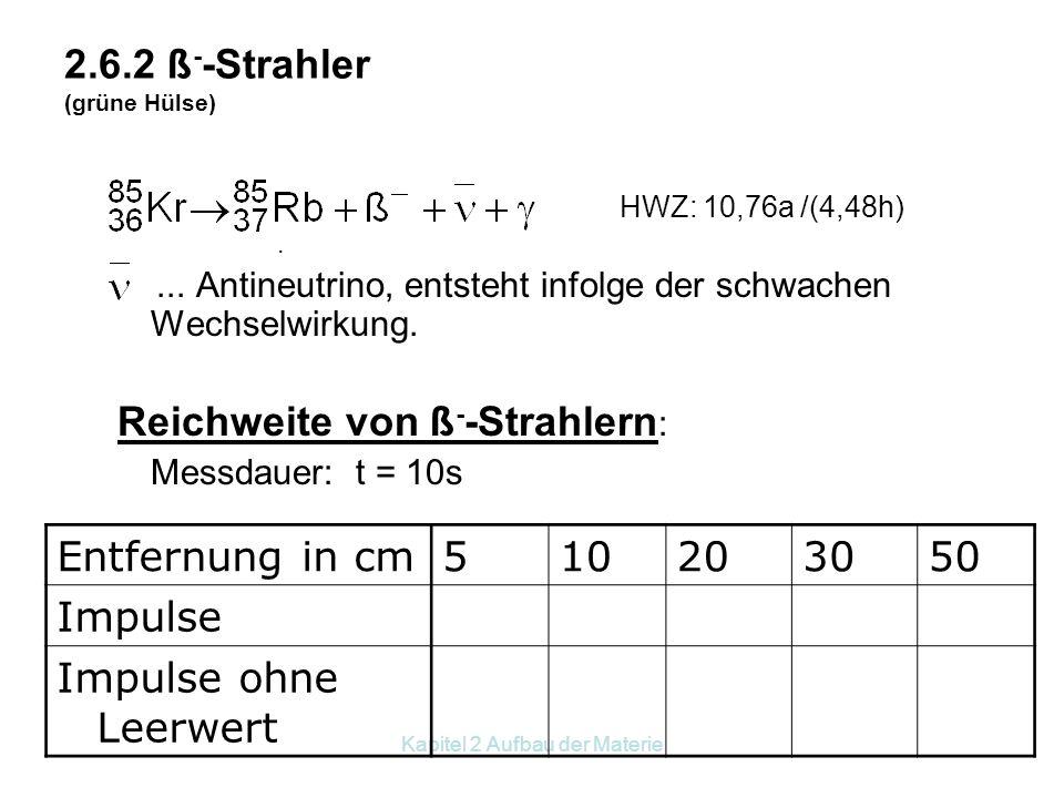 2.6.2 ß--Strahler (grüne Hülse)