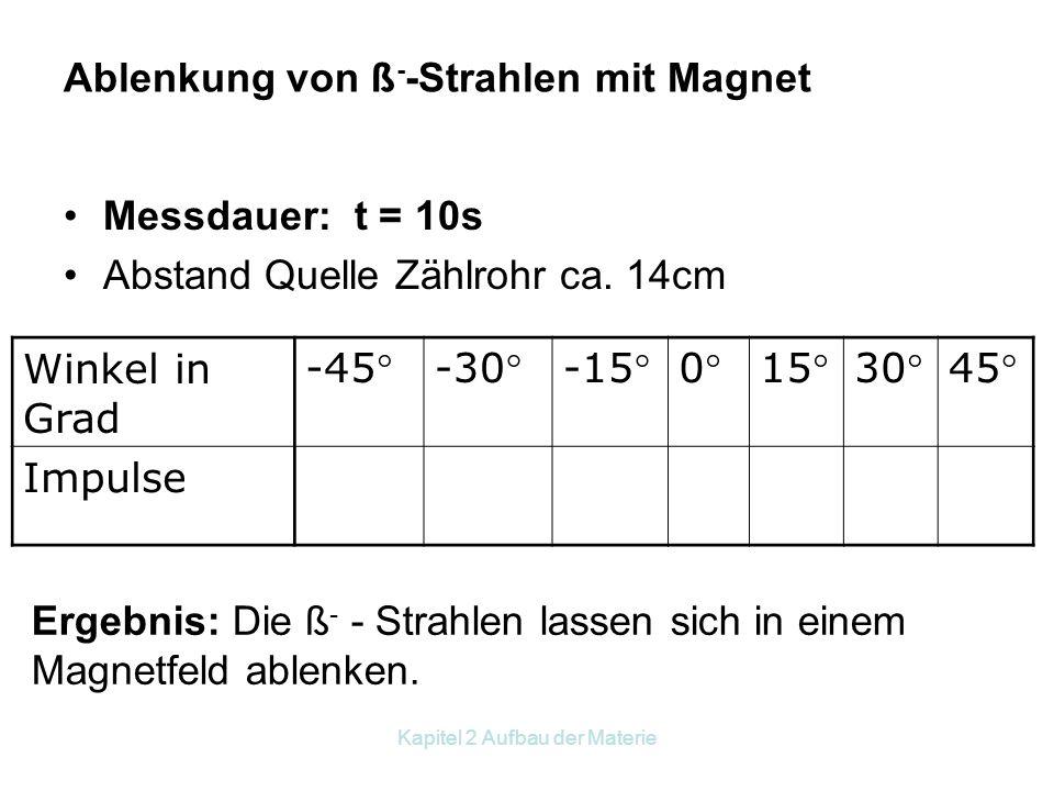 Ablenkung von ß--Strahlen mit Magnet