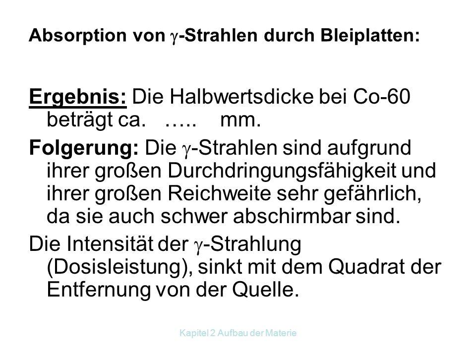 Absorption von -Strahlen durch Bleiplatten:
