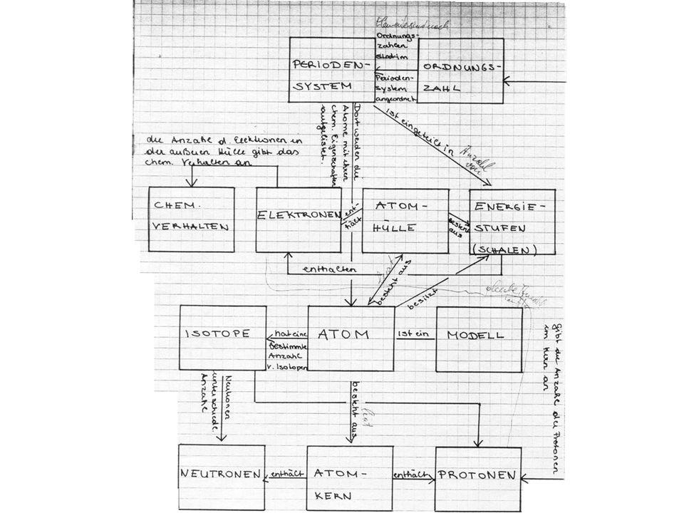 Kapitel 2 Aufbau der Materie