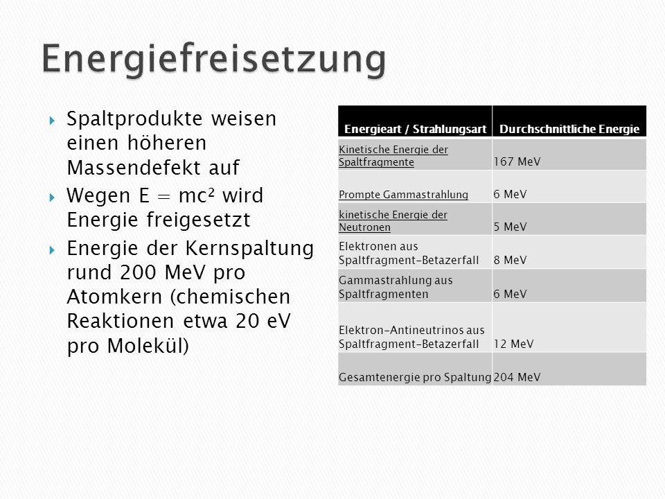 Energieart / Strahlungsart Durchschnittliche Energie