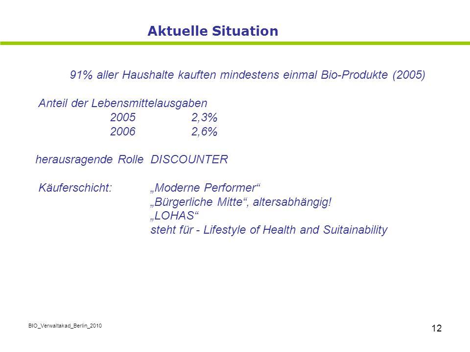 Aktuelle Situation 91% aller Haushalte kauften mindestens einmal Bio-Produkte (2005) Anteil der Lebensmittelausgaben.