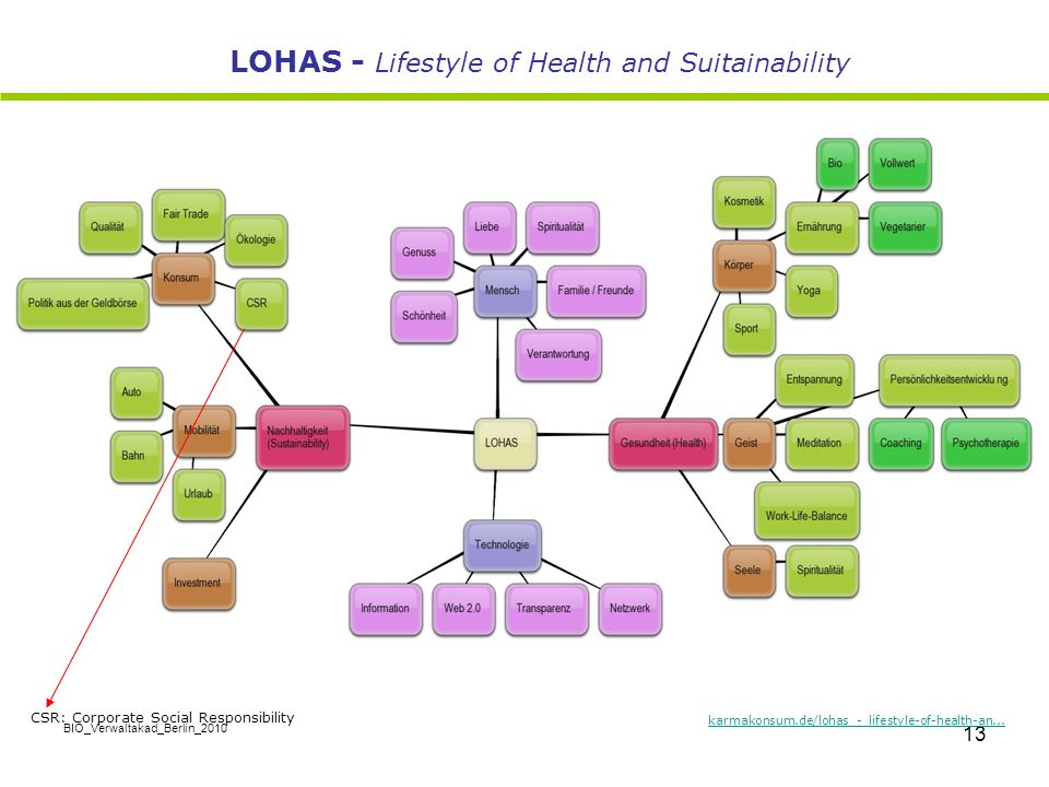 LOHAS - Lifestyle of Health and Suitainability