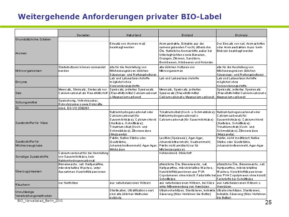 Weitergehende Anforderungen privater BIO-Label