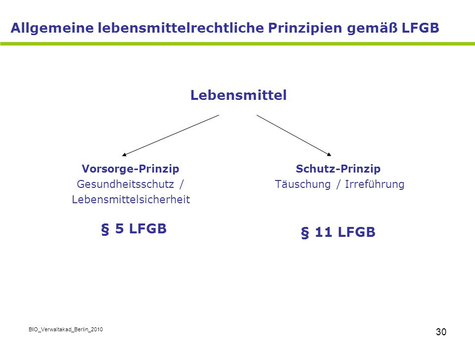 Allgemeine lebensmittelrechtliche Prinzipien gemäß LFGB