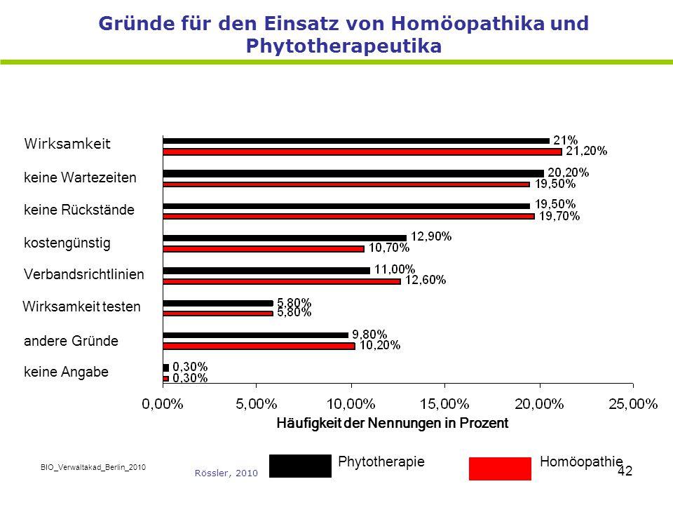 Gründe für den Einsatz von Homöopathika und Phytotherapeutika