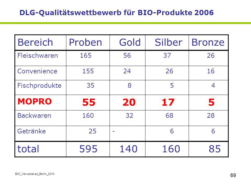 Bereich Proben Gold Silber Bronze 55 20 17 total 595 140 85 MOPRO