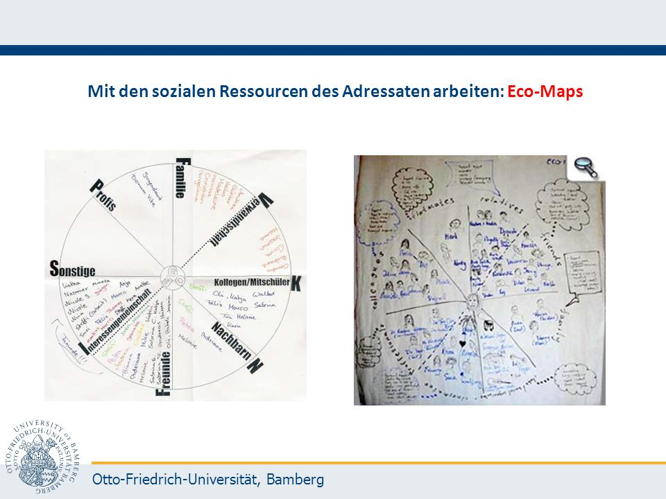 Mit den sozialen Ressourcen des Adressaten arbeiten: Eco-Maps
