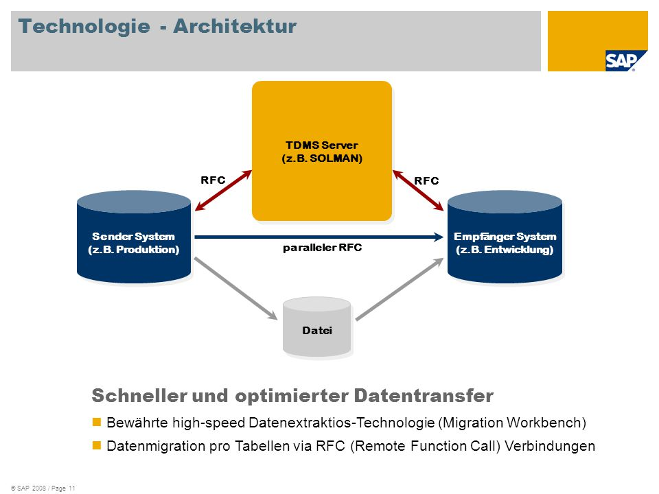 Technologie - Architektur